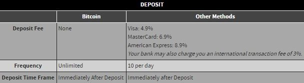 bovada-bitcoin-deposit-fees