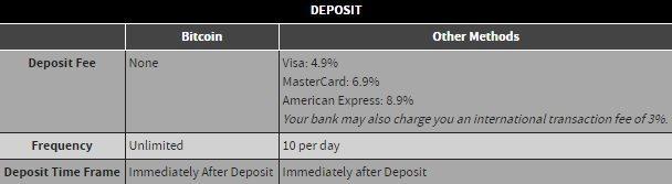 bovada-bitcoin-deposit-fees