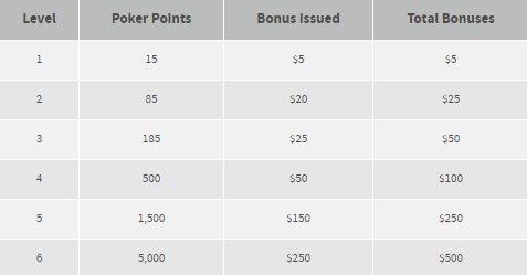 Bovada Poker Bonus Code & Promotions Sep 2019
